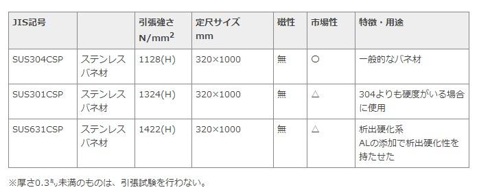 ステンレス バネ材の表
